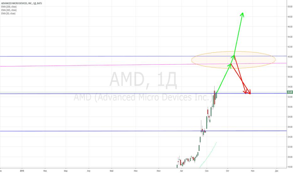 AMD: AMD.Майнерам и не только.