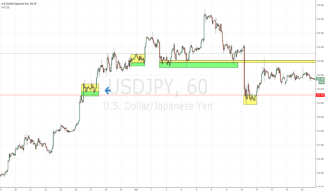USDJPY: Orderflow in FX explained