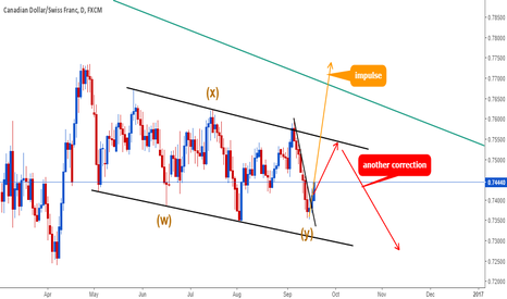 CADCHF: CADCHF long setup double flat ended