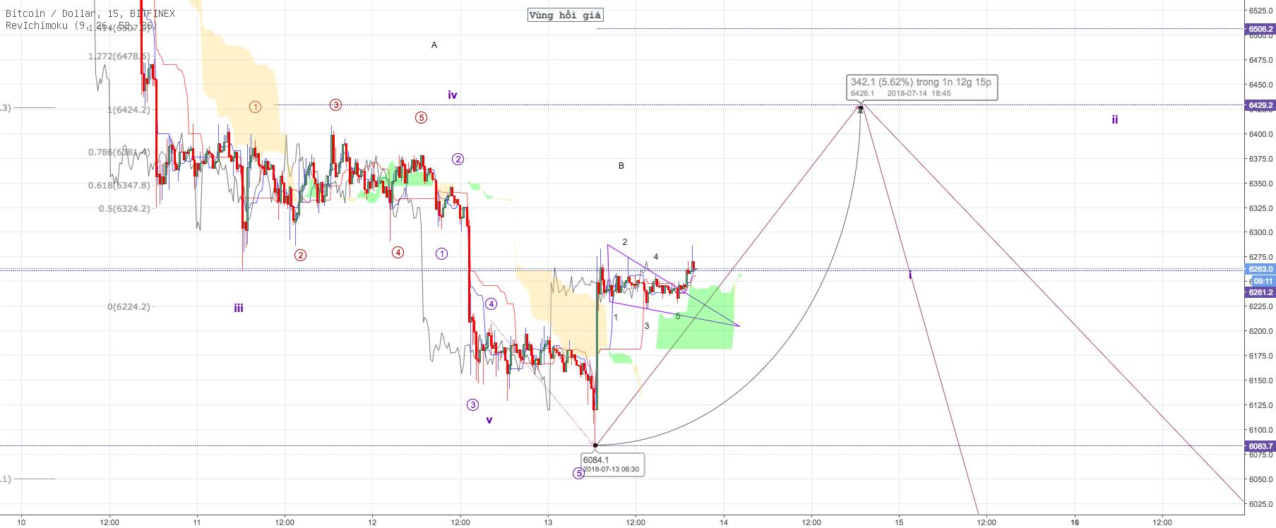BTC/USD - M30 update - Đã xuất hiện Tam giác