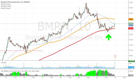BMRN: BMRN bounce