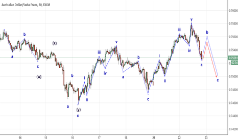 AUDCHF: Buy & sell AUDCHF