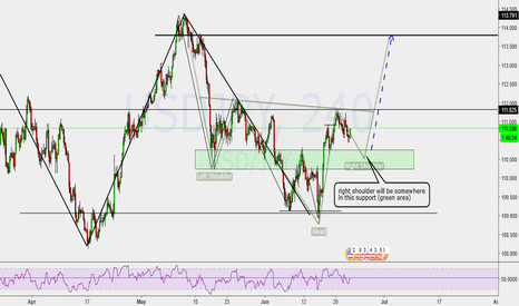 USDJPY: Inverse H&S in development