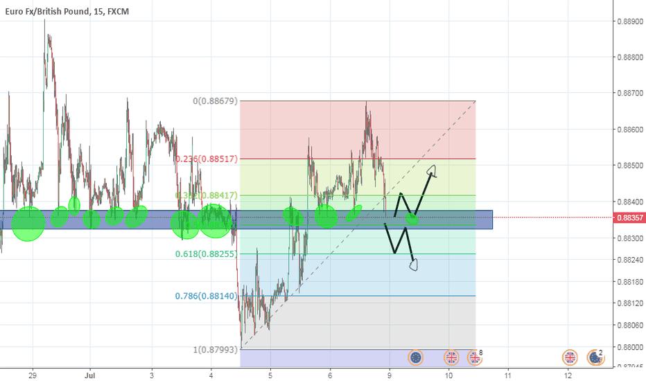 EURGBP: https://www.tradingview.com/x/InQhlE1L/