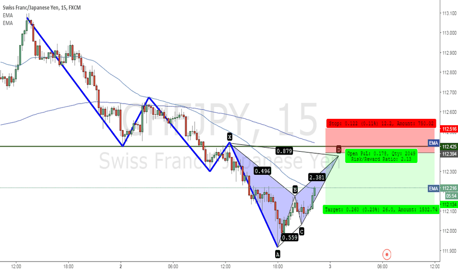 CHFJPY: CHFJPY SHORT BEARISH PATTERN