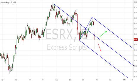 ESRX: EXPRESS SCRIPTS