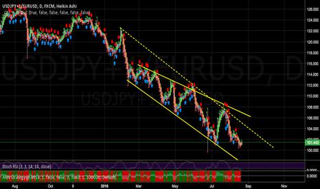 USDJPY+1/EURUSD: USDJPY + (1/EURUSD) - Buy setup