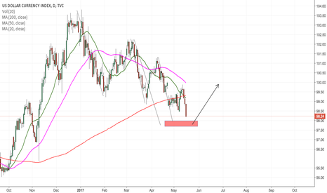 DXY: My dollar index trading plan