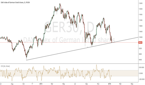GER30: DAX is a Candidate for a Strong Bounce Higher