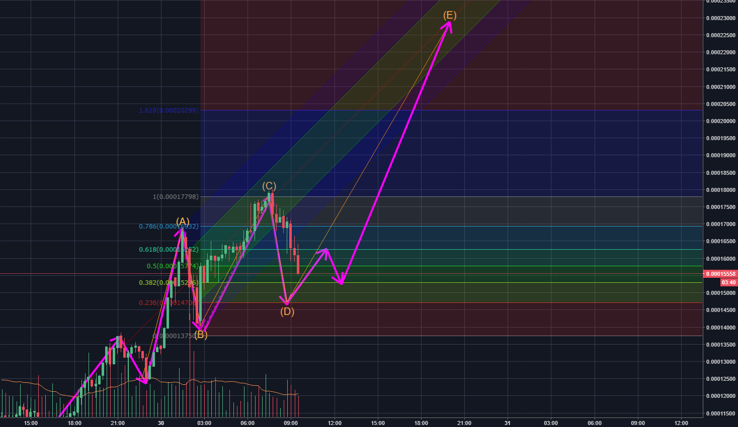 XRP Short Retracement and Potential 22K Target