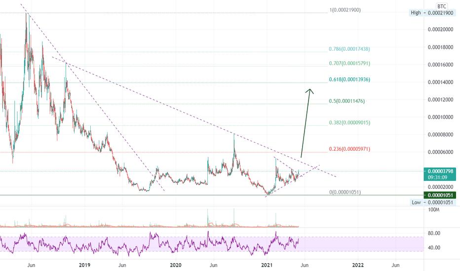 btc zrx tradingview