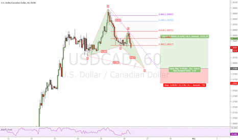 USDCAD: Possible BF pattern