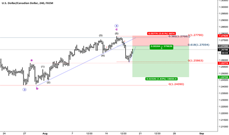 USDCAD: USDCAD makes it again