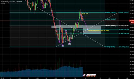 USDJPY: Long term goal