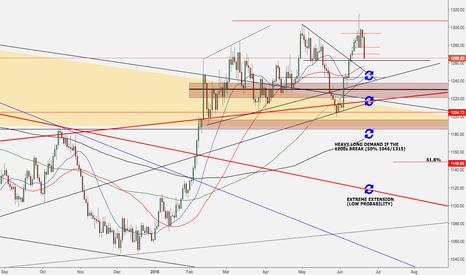 XAUUSD: Gold Outlook - Bear is Back?