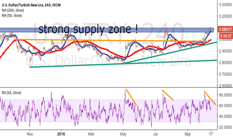 USDTRY: rsi divergence again will work ?