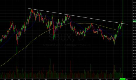 SBUX: Starbuck, breakout on a bull flag