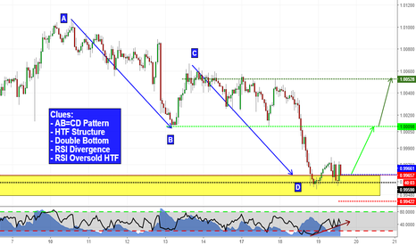 USDCHF: Double Bottom at Structure