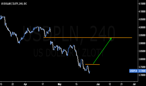 USDPLN: Can't go wrong taking this trade #USDPLN