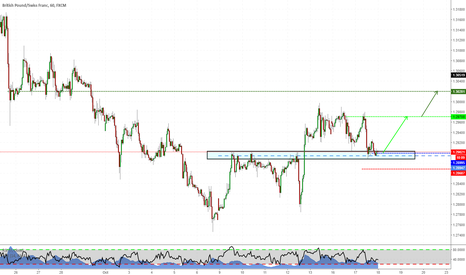 GBPCHF: GBPCHF long opportunity