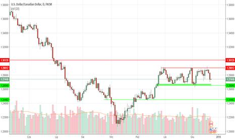 USDCAD: Co dalej po mocnej inflacji z Kanady na USDCAD?