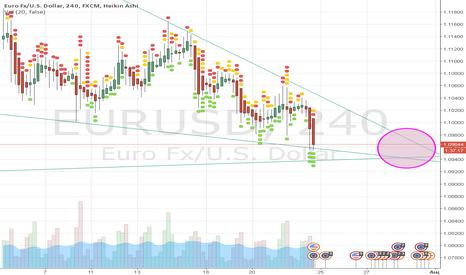 EURUSD: EUR/USD 4H