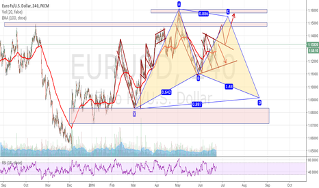 EURUSD: Potential Point C Bullish Bat