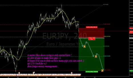 EURJPY: sell stop put in place here !