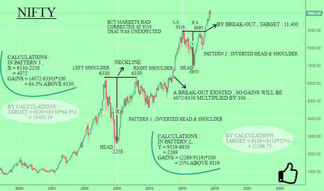 NIFTY: NIFTY : TARGET - 11400 IN SHORT-MID TERM ...{EXTREMELY BULLISH}