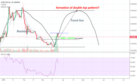 ICXBTC: ICX vs BTC -- Formation of double top pattern?