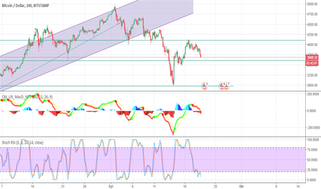 BTCUSD: $btc $btcusd #bitcoin #cryptocurrency