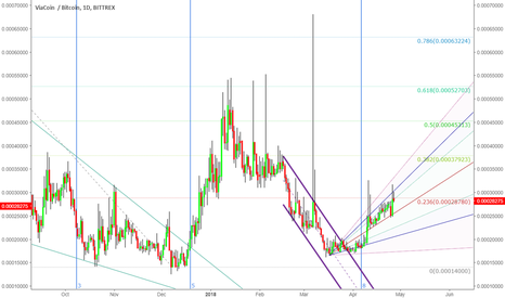 VIABTC: VIA at a fib level that could be a possible resistance