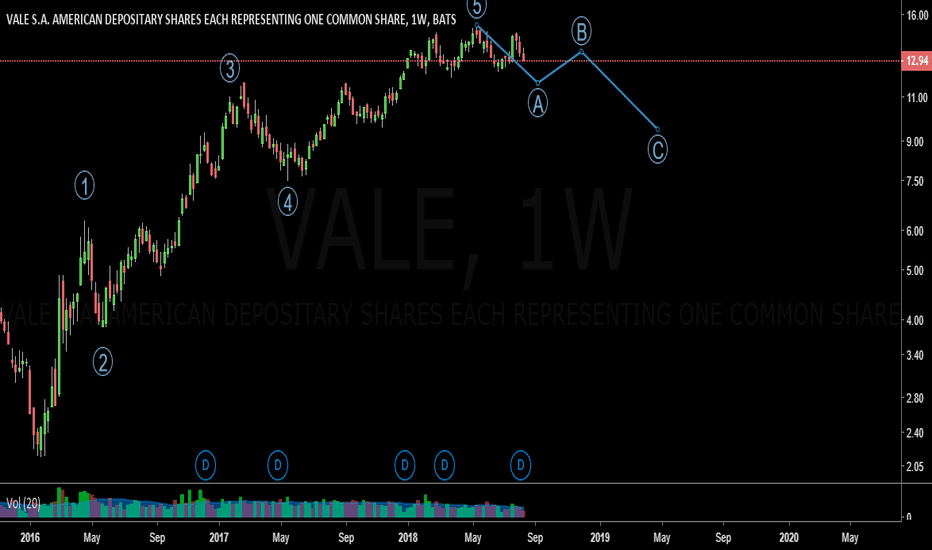 VALE: A Larger Correction Might Be Underway for VALE