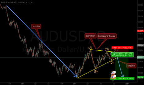 AUDUSD: AUDUSD - Triangle Near to End