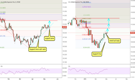 USDJPY: USDJPY: support line is still valid