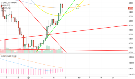 ETHUSD: To the Moon, Lift Off April 30th