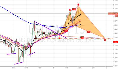 USDCAD: cup/handle in process, shorting the handle