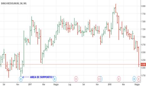 BMED: Perchè aspetto Banca Mediolanum a 5,5€ ?
