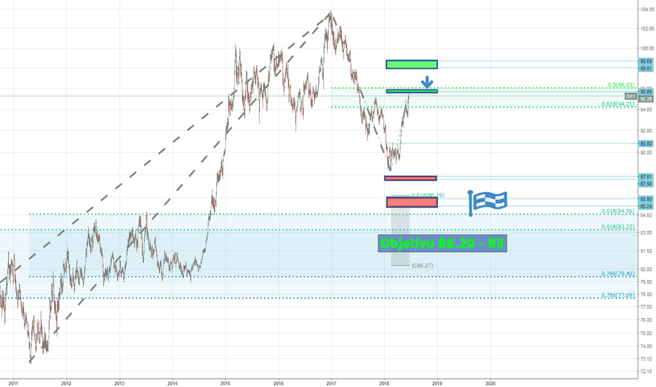 DXY: DXY - Target 86 for the next years