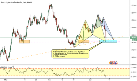 EURAUD: EUDAUD_Cypher & Butterfly pattern completion