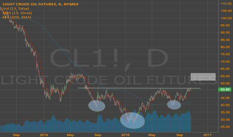 CL1!: Reverse Head and Shoulders in Oil Futures