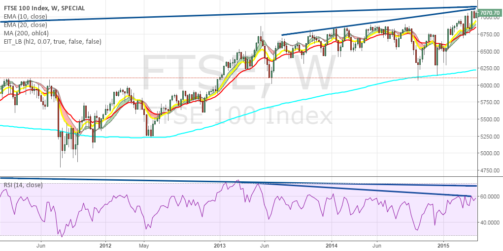 FTSE bearish RSI divergence weekly