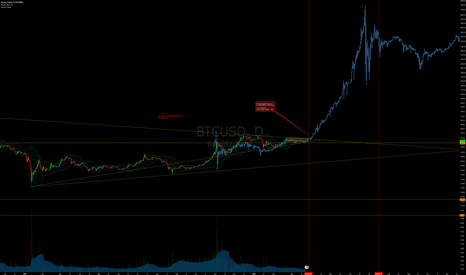 BTCUSD: Predictive Analysis of the Next Megabull Cycle - Update 2