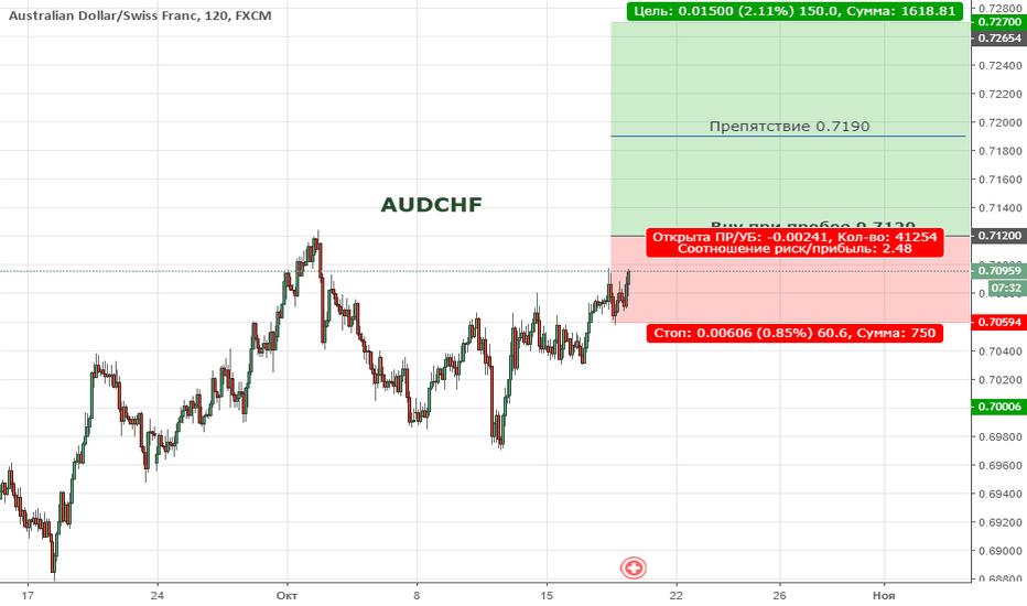 AUDCHF: AUDCHF. Цена продолжает находиться в широкой коррекции