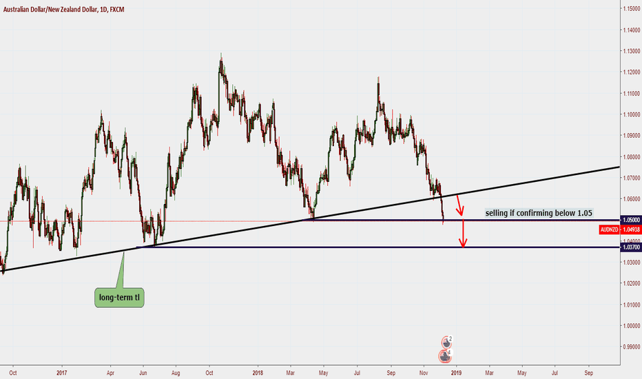 AUDNZD: AUDNZD ...sell opportunity after the first candle closed
