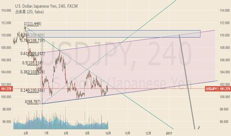 USDJPY: 円高円安も彼岸まで