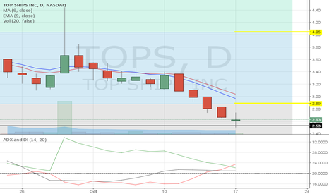 TOPS: Morning Doji Star pattern on the daily. Reversal this week.