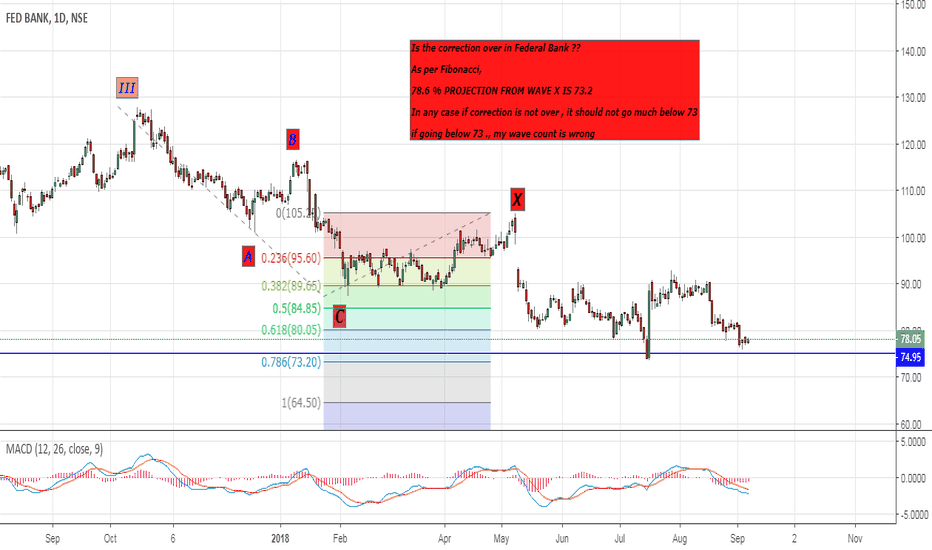 FEDERALBNK: FEDERAL BANK DAILY WAVE COUNT - BUY AS INVESTMENT