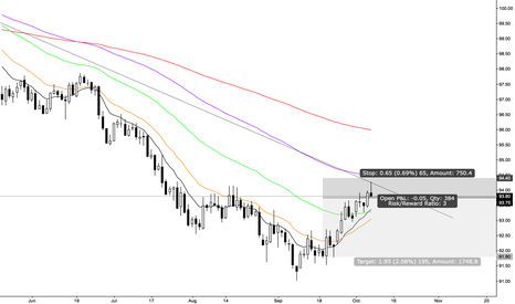 DXY: DXY Daily Negative TL Rejection