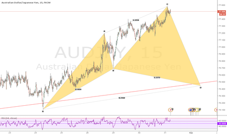 AUDJPY: Bullish cypher patter in M15 chart AUDJPY